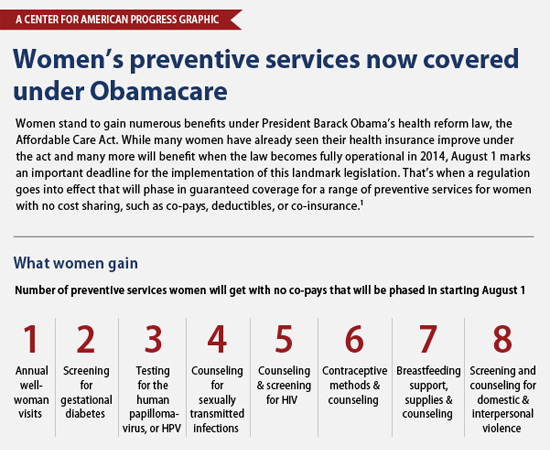 Women's preventive services now covered under Obamacare